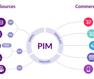 Product Information Management Market to Witness Huge Growth by 2026: IBM, Akeneo, Pimcore