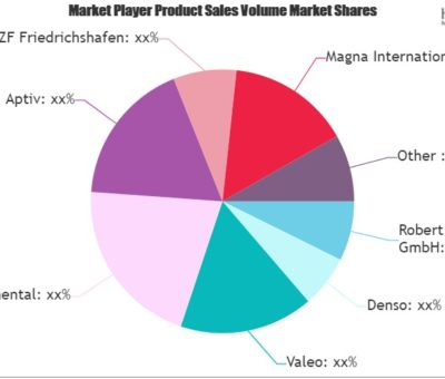 Auto Parts Market SWOT Analysis by Size, Share, Industry Growth and Forecast to 2026