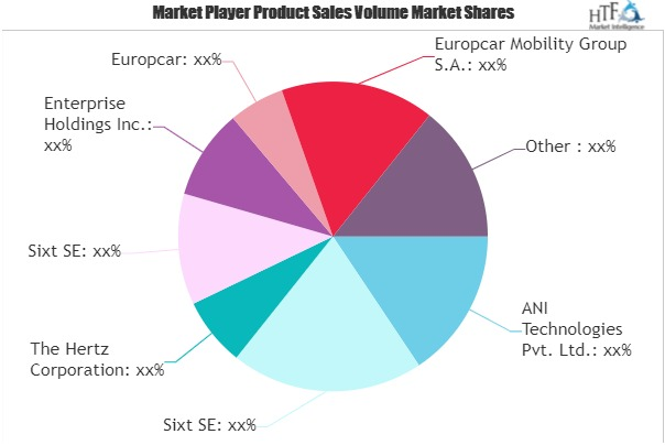 Car Rental Services Market to Eyewitness Massive Growth by 2026 : Enterprise Holdings, Europcar, Europcar Mobility