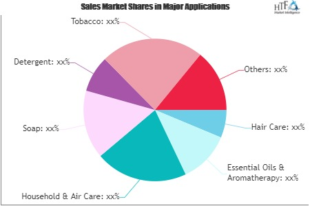 Fragrances Market to See Huge Growth by 2026 : Sensient Technologies, Takasago, Firmenich