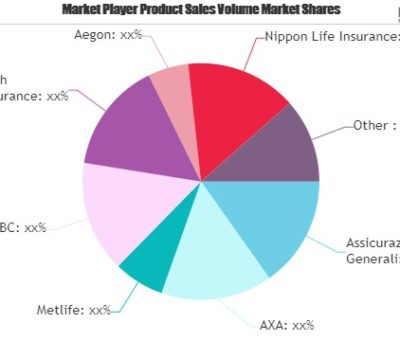 Car Insurance Market Is Set to Fly High in Years to Come with Assicurazioni Generali, AXA, Metlife